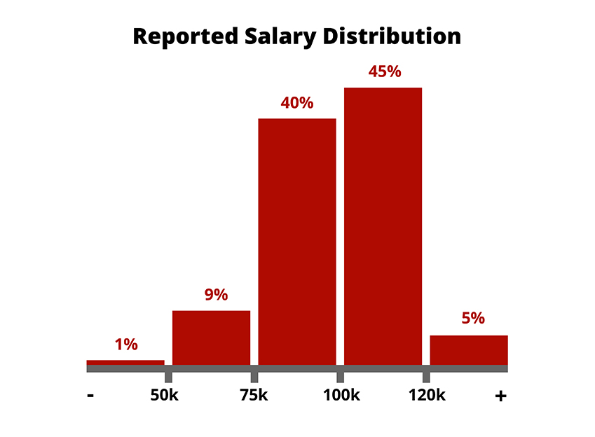 mismcareer-reported-salaries.jpg