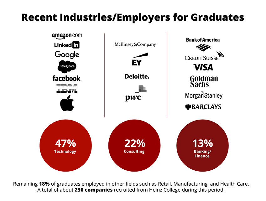 mismcareers-top-industries.jpg